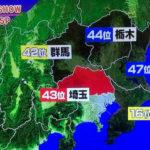 秘密のケンミンショー、「どうした埼玉」で魅力度ランキング43位の秘密を探る